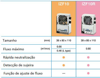 Ionizador tipo ventilador - série IZF - SMC Brasil