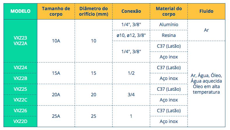 As válvulas com diferencial de pressão zero geralmente são utilizadas para médias e altas vazões, como demonstra a tabela abaixo: